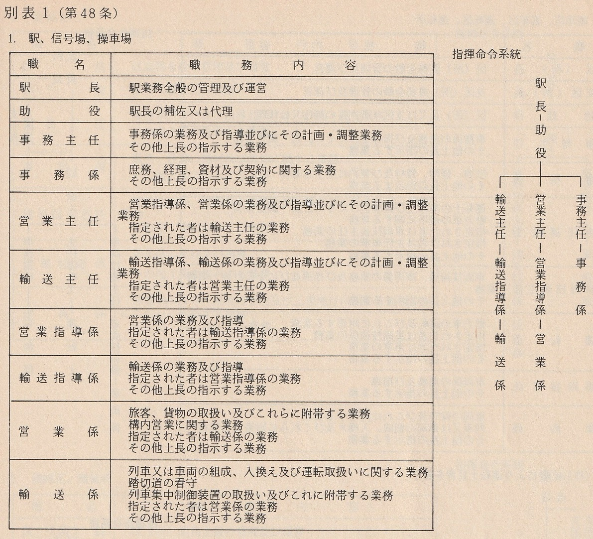 JR初期の駅員職制