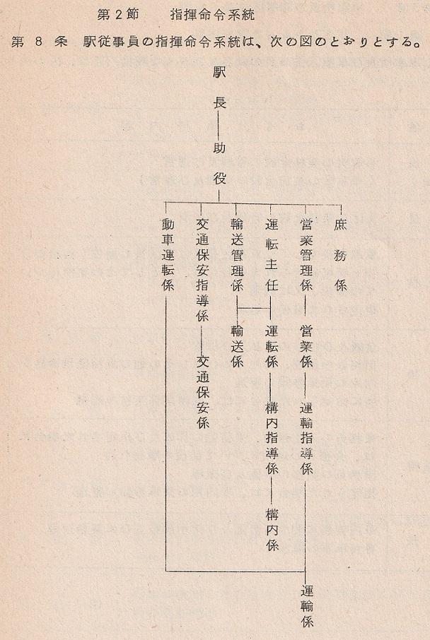 国鉄後期の駅員職制(指揮命令系統図)