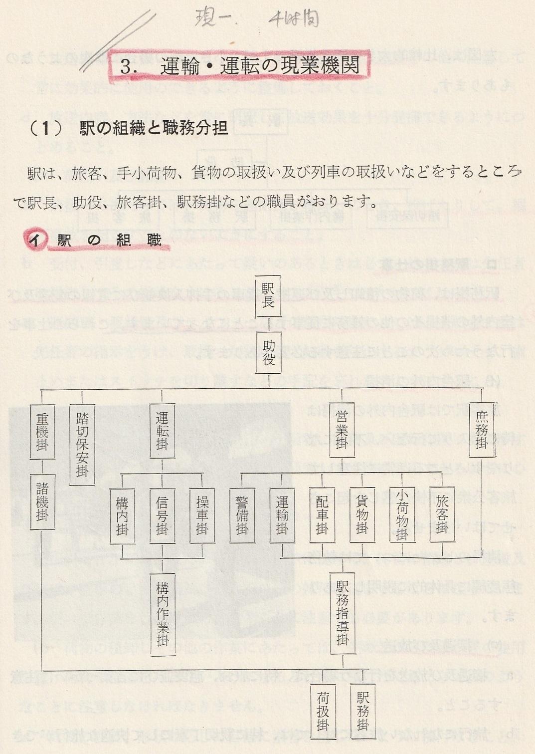 国鉄後期の駅員職制(指揮命令系統・旧)