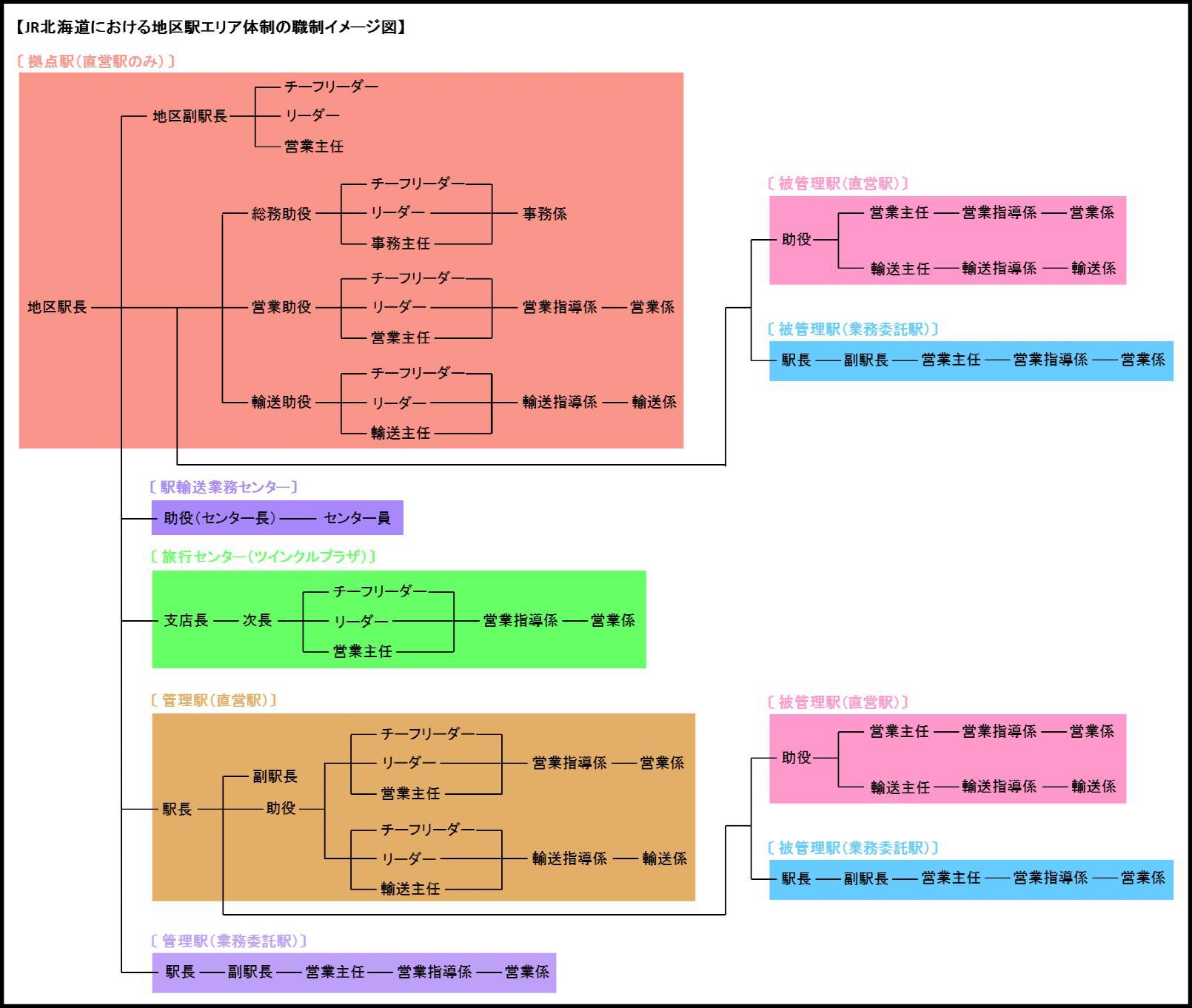 JR北海道の地区駅長制度(職制)