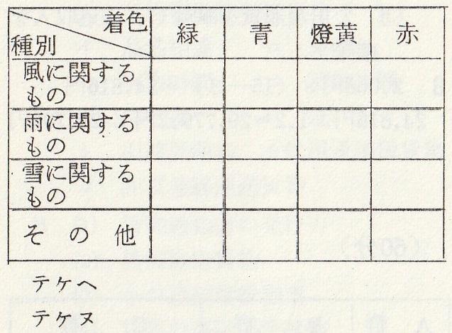 国鉄岡鉄局運輸掛採用試験s39m11d13p5