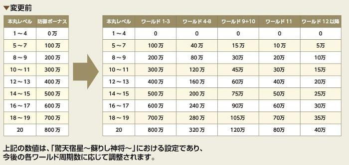 本丸防御ボーナス3 (1)