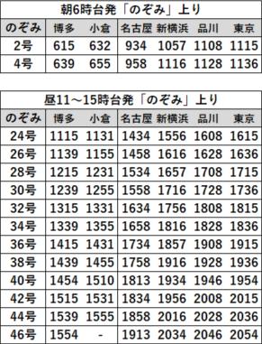 EX早特21対象列車時刻表 博多発上り2020年3月