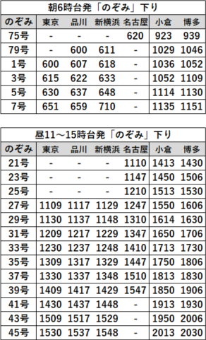 EX早特21対象列車時刻表 博多着下り2020年3月