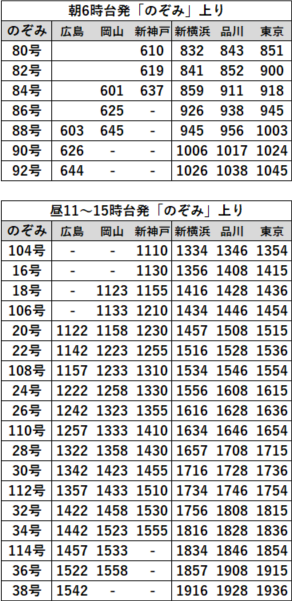 EX早特21対象列車時刻表 山陽上り2020年3月