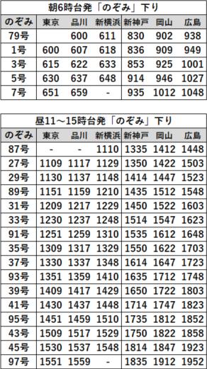 EX早特21対象列車時刻表 山陽下り2020年3月