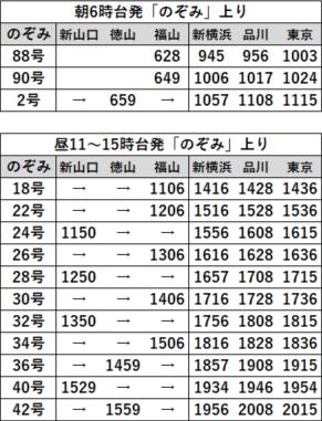 EX早特21対象列車時刻表 山陽B上り2020年3月
