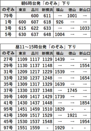 EX早特21対象列車時刻表 山陽B下り2020年3月
