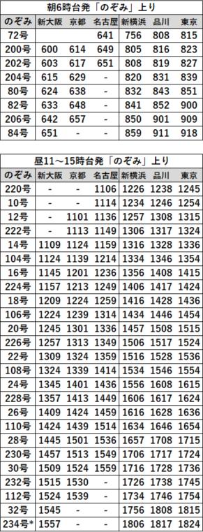 EX早特21対象列車時刻表 東海道上り2020年3月