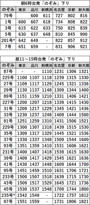 EX早特21対象列車時刻表 東海道下り2020年3月