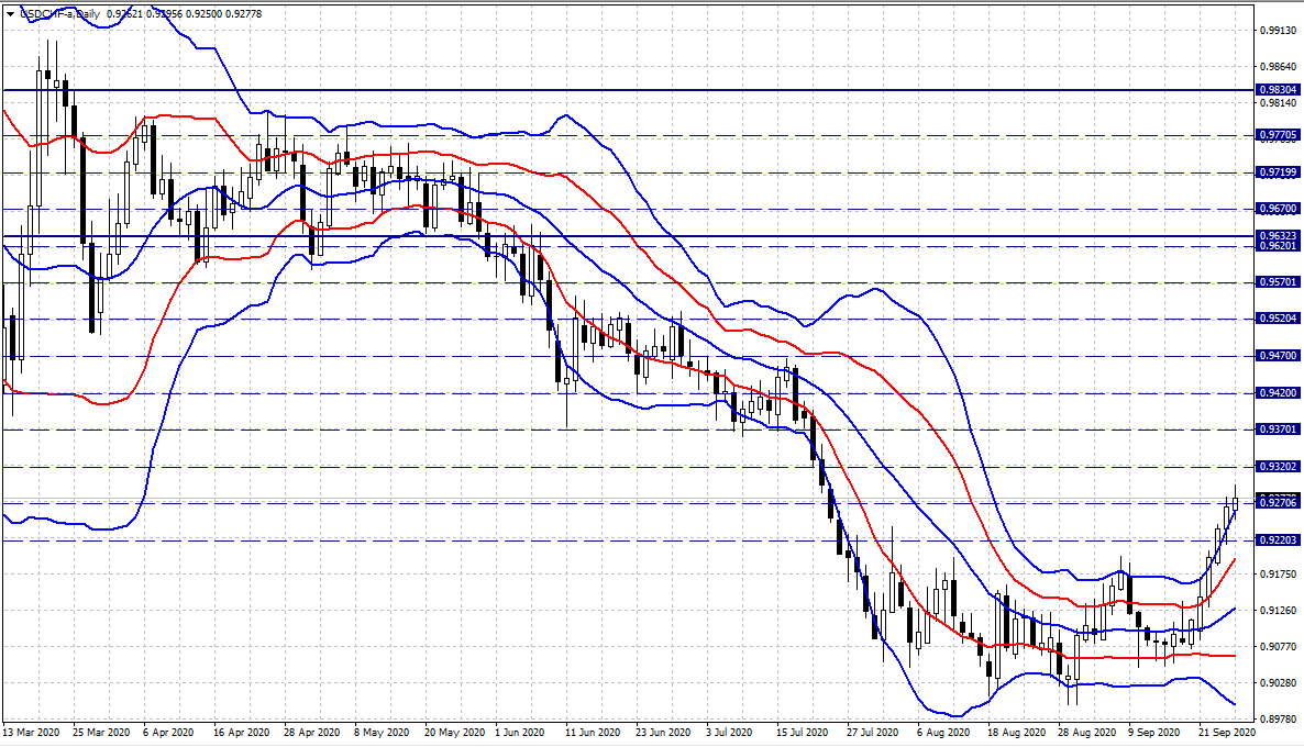 20200927-USDCHF-D.png