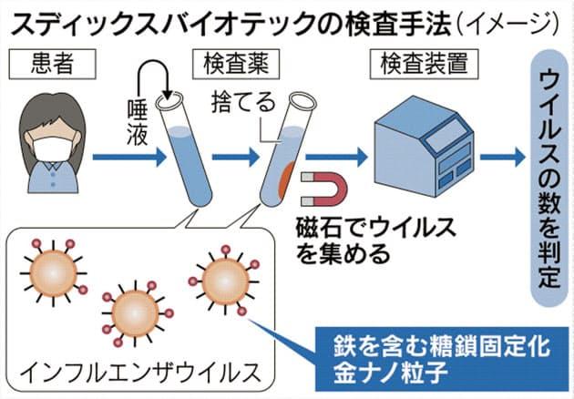インフル唾液検査