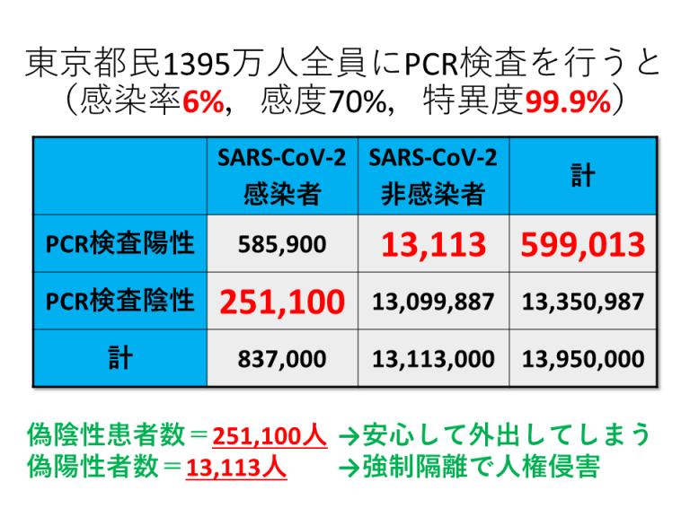SARS-CoV-2_PCRallTokyoPre6Sp999.png