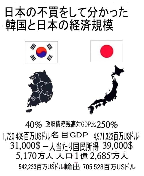 不買運動をして分かった日本と韓国の経済格差[韓国ネット民]