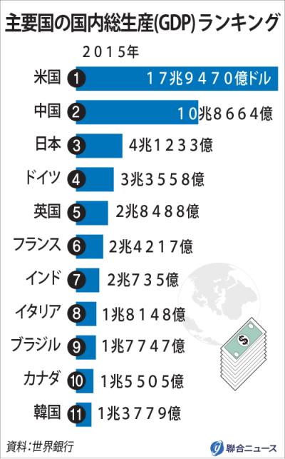 [韓国の反応]衝撃!韓国よりもブラジルのほうが豊かな国だったなんて[韓国ネット民]2