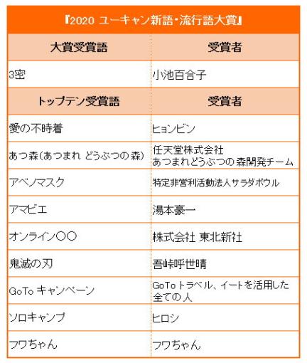 [韓国の反応]『新語・流行語大賞』2020に「愛の不時着」が選出[韓国ネット民]本来、文化に対する好奇心は韓国でも日本でも不買の対象になどならないのだ