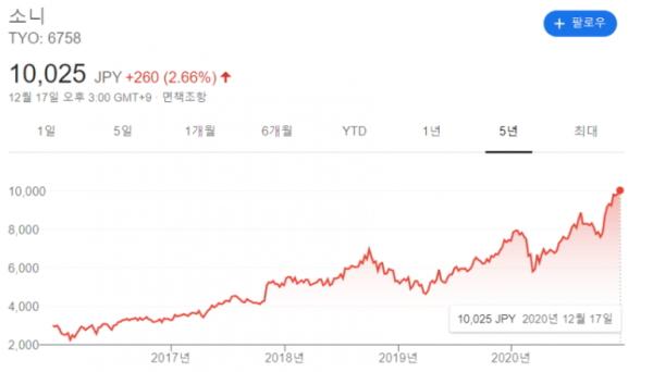 [韓国の反応]あれほど滅亡寸前と騒いだソニーの株価が一時一万円台に復帰しましたね・・・