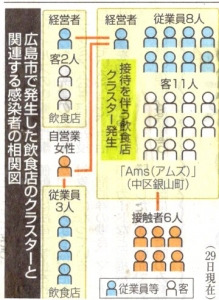 飲食店のクラスターと関連する感染者の相関図