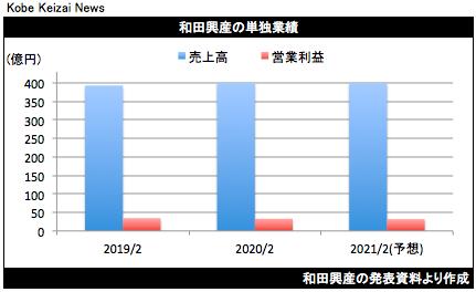 20200411和田興産決算