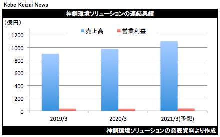 20200508神鋼環境決算