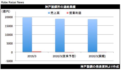20200511神戸製鋼決算