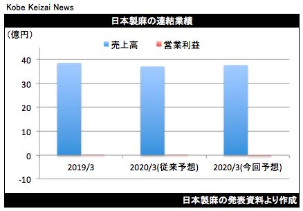 20200513日本製麻修正