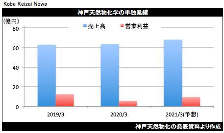 20200513神戸天然物化決算