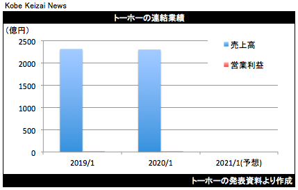 20200513神戸経済ニュース