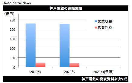20200513神戸電鉄決算