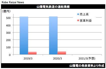 20200515山陽電決算