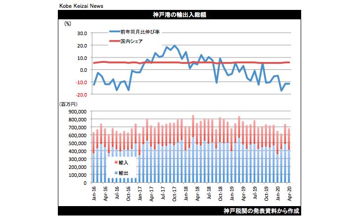 20200521神戸港貿易統計