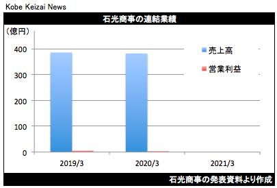 20200522石光商事決算