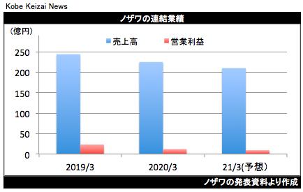 20200528ノザワ
