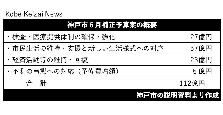 20200610神戸市補正予算