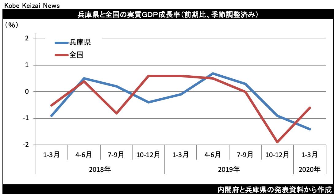 20200630兵庫県GDP