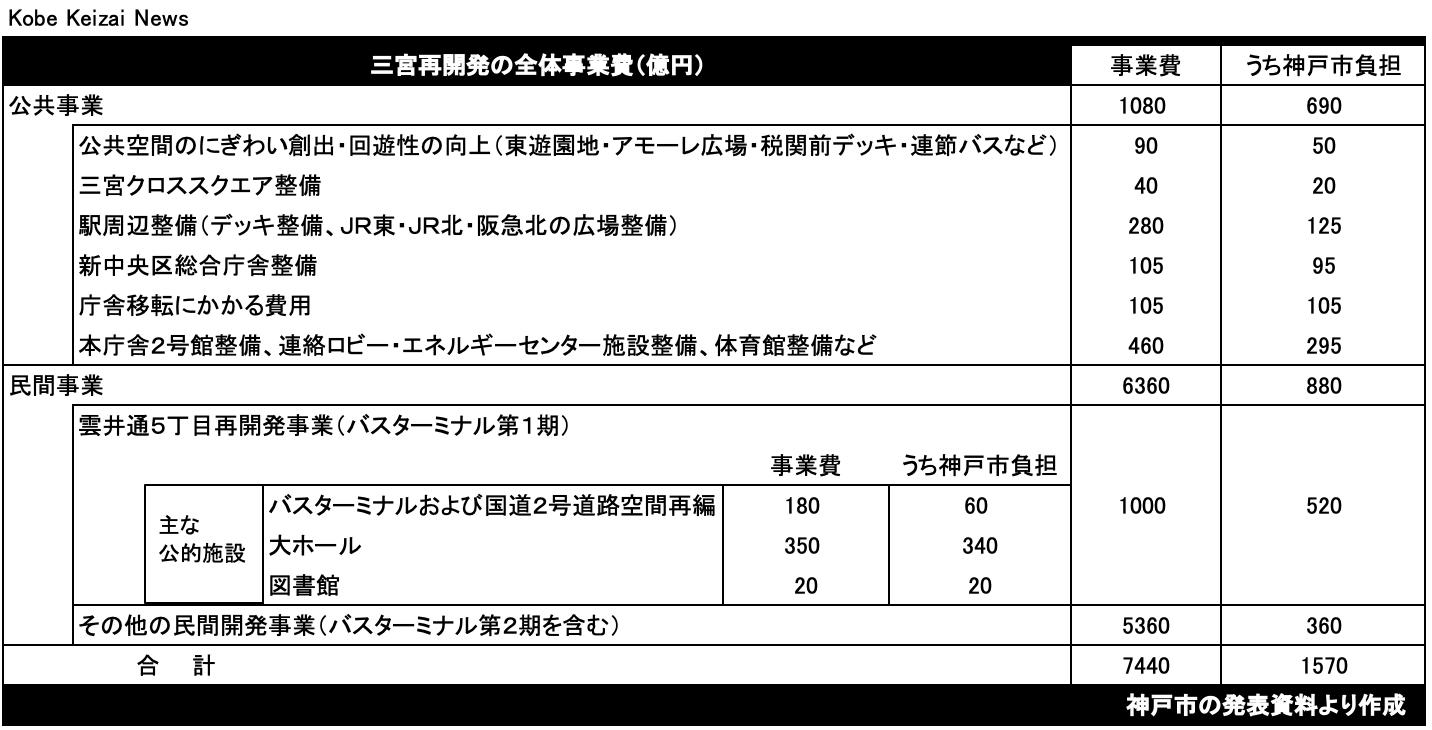 20200701三宮事業費