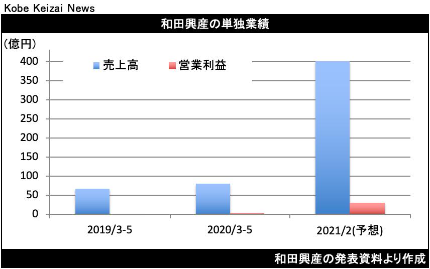 20200703和田興産決算