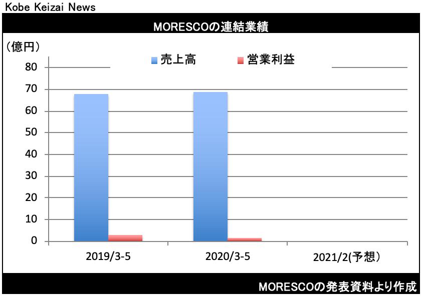 20200714MORESCO決算