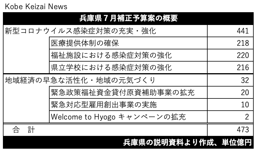 20200716兵庫県7月補正予算