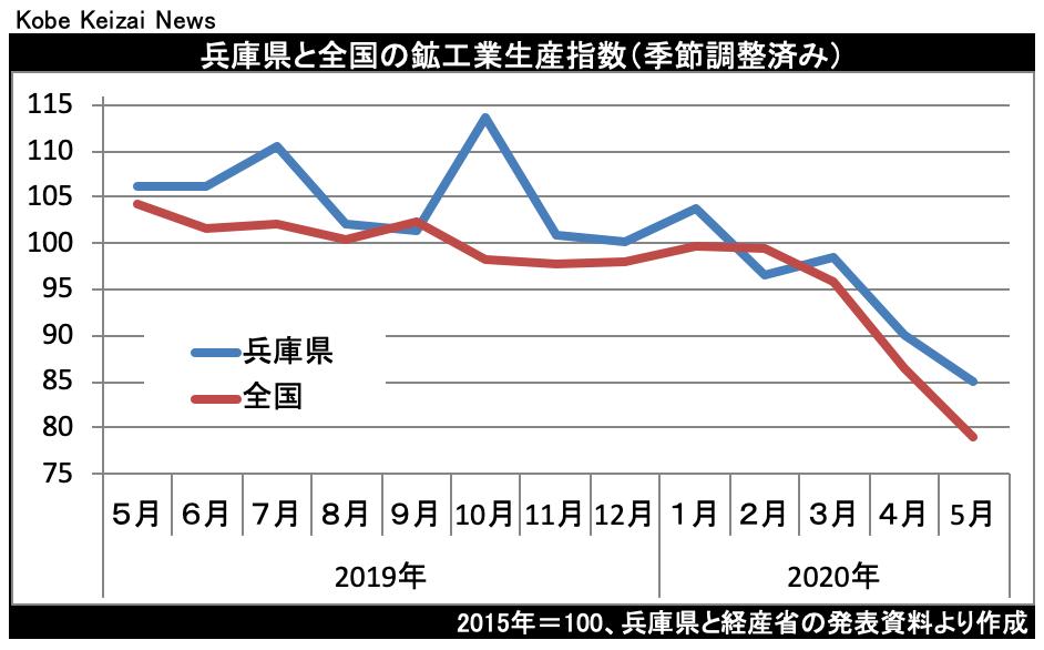 20200720鉱工業生産