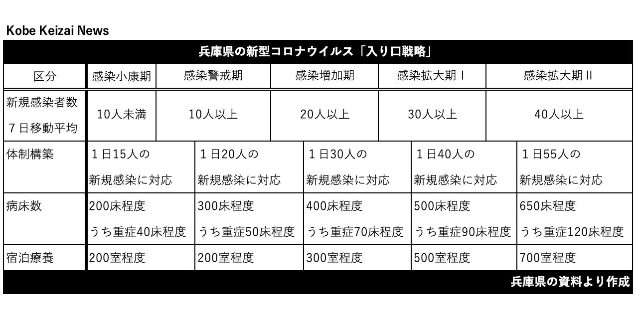 20200723兵庫県入り口戦略