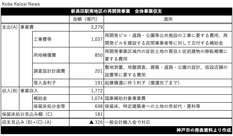 20200731新長田再開発全体収支