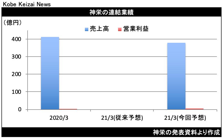 20200731神栄修正