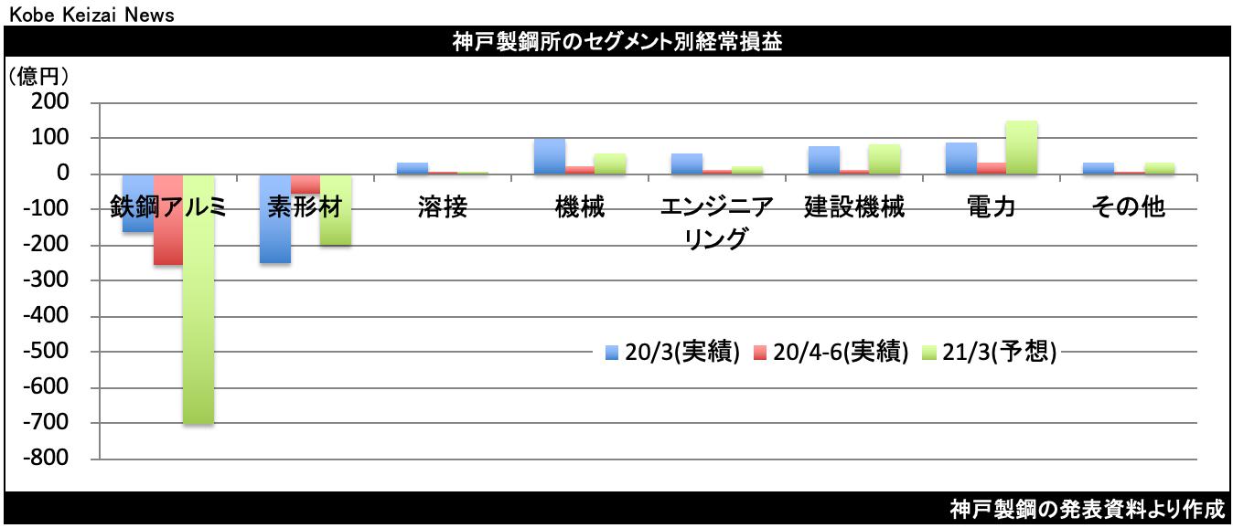 20200806神戸鋼セグメント