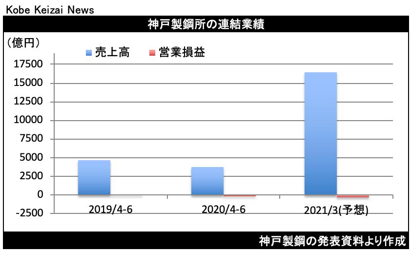 20200806神戸鋼決算