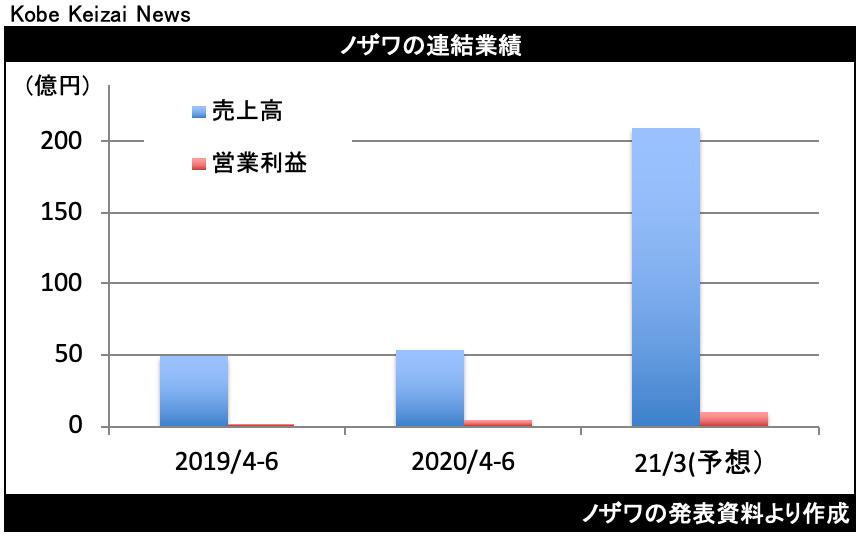 20200807ノザワ決算