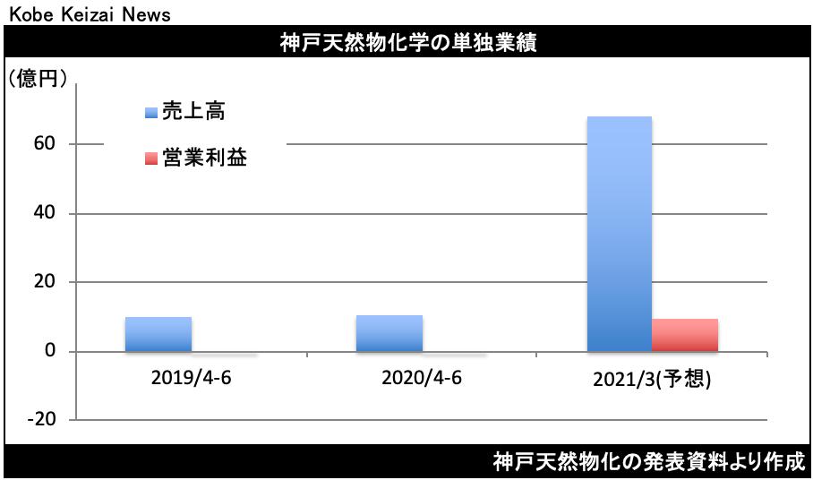 20200807神戸天然物化決算