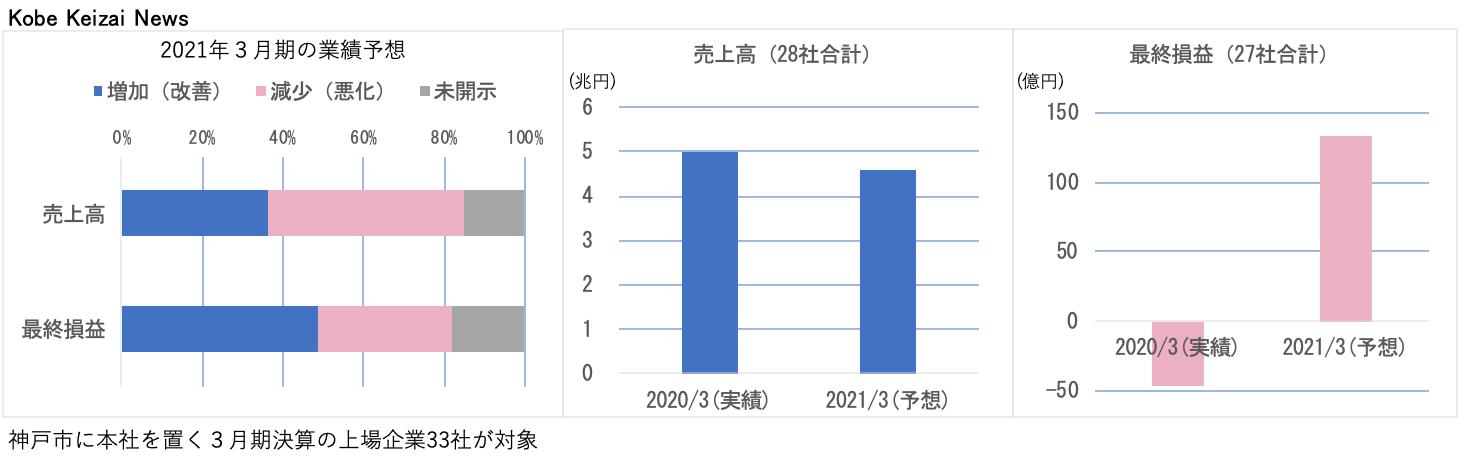 20200815今期予想集計