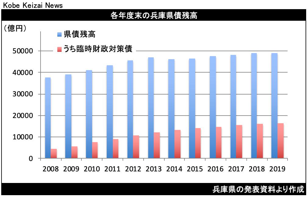 20200819兵庫県債残高グラフ