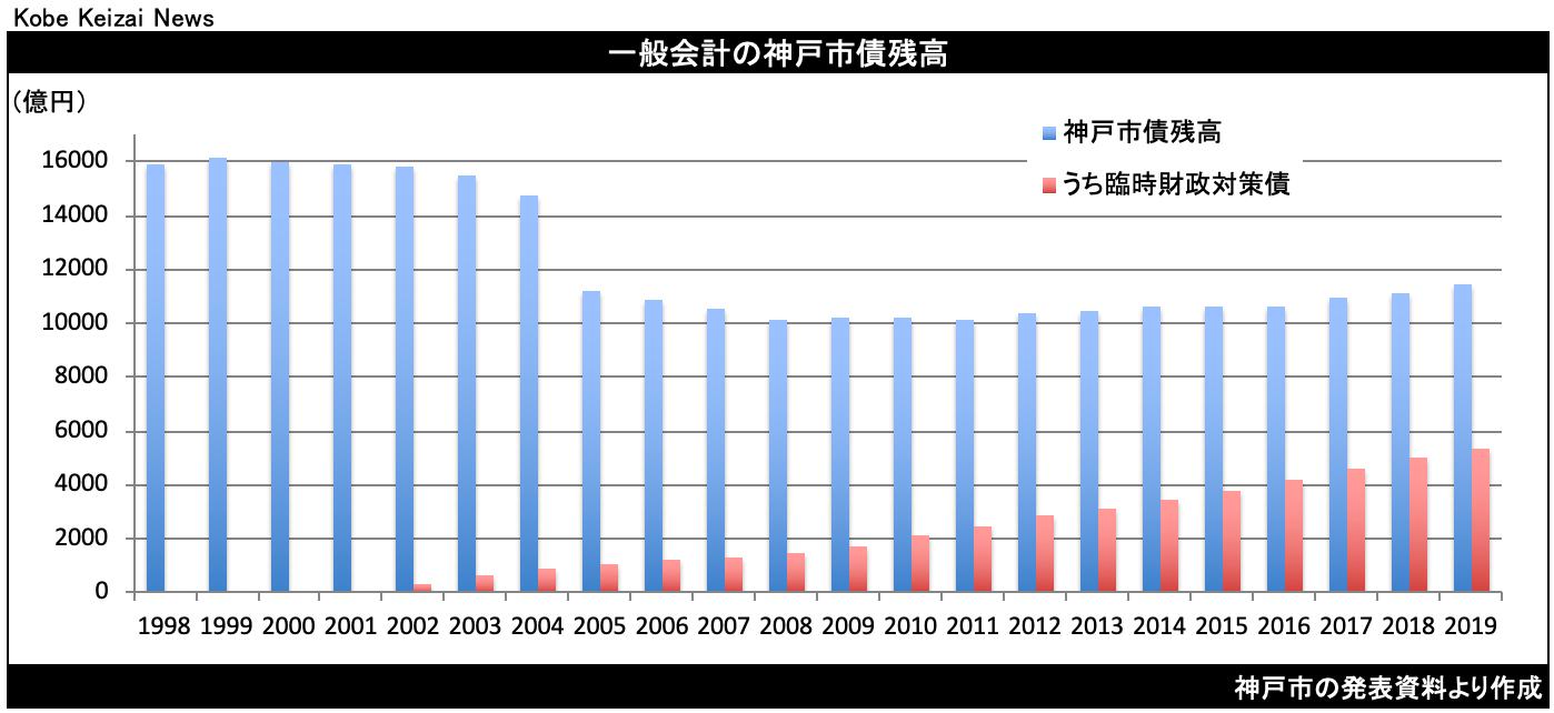 20200821神戸市債残高